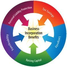 Your Business Model is the Foundation of Your Business Plan